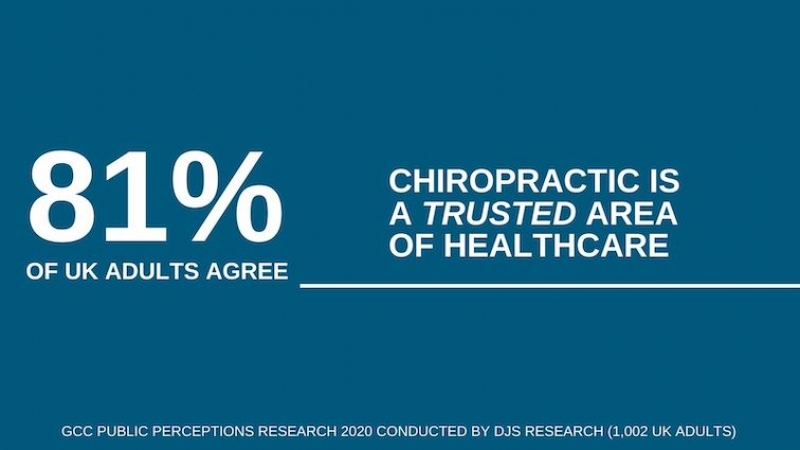 The findings from the public perceptions research are out - exploring the perceptions and awareness of chiropractic services